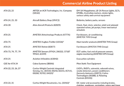 AMETEK Commercial Aerospace