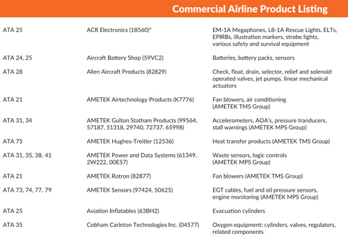Commercial Airline Product Listing